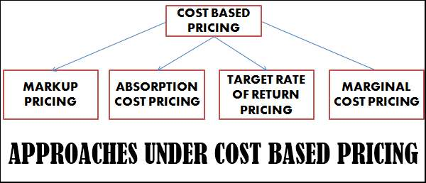 Cost based pricing methods